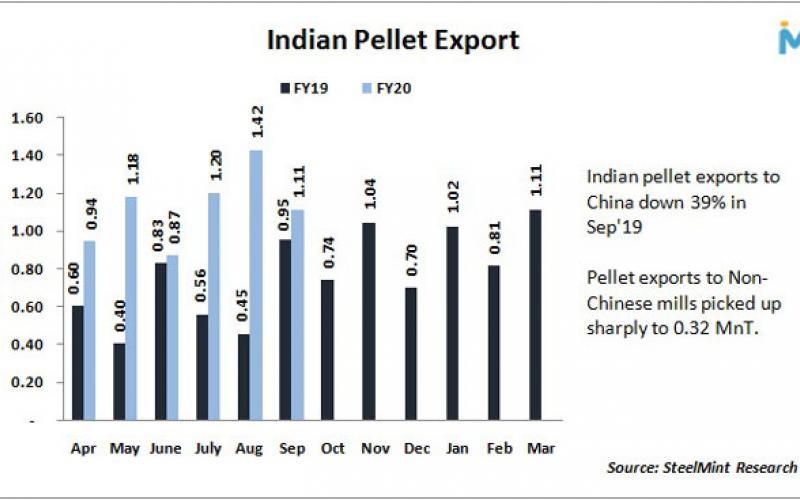 صادرات گندله هند در سپتامبر با توجه به کاهش تقاضای چین 22 درصد افت یافت